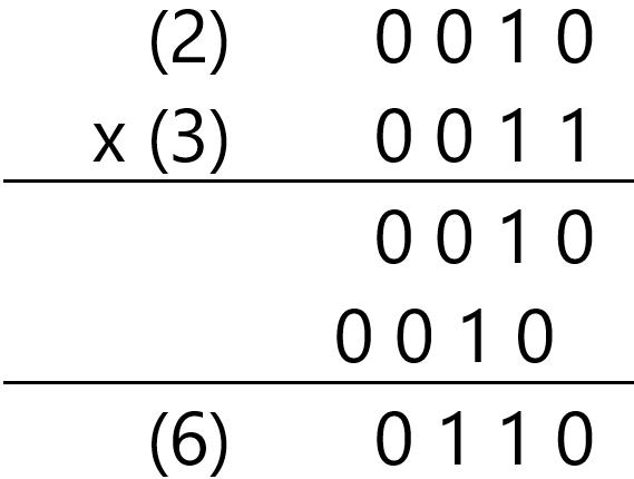 Exemplo de multiplicação com números binários