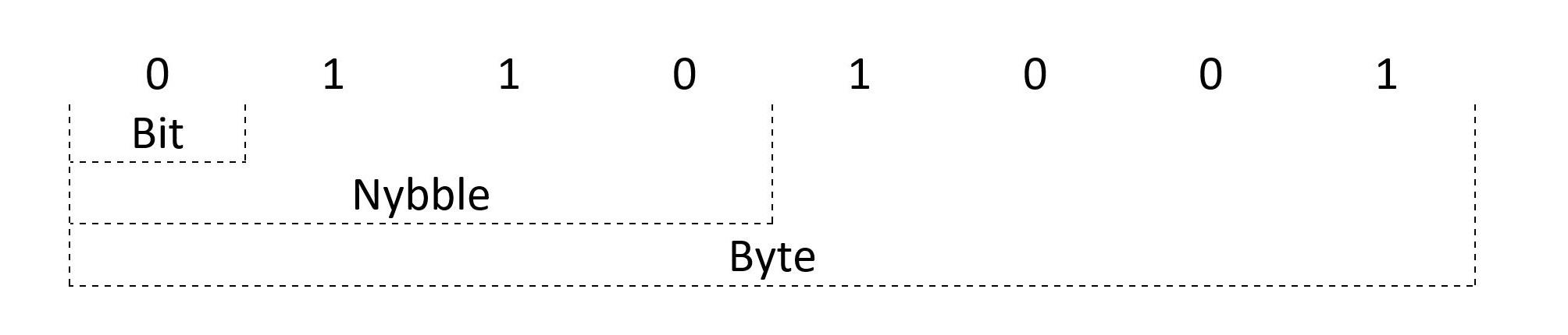 Representação de um bit, nybble e byte