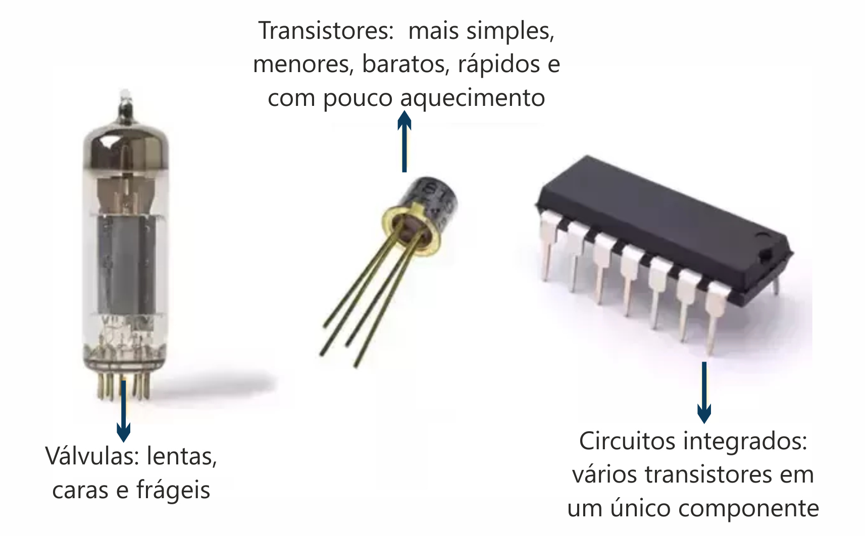 Comparação entre válvulas, transistores e circuitos integrados